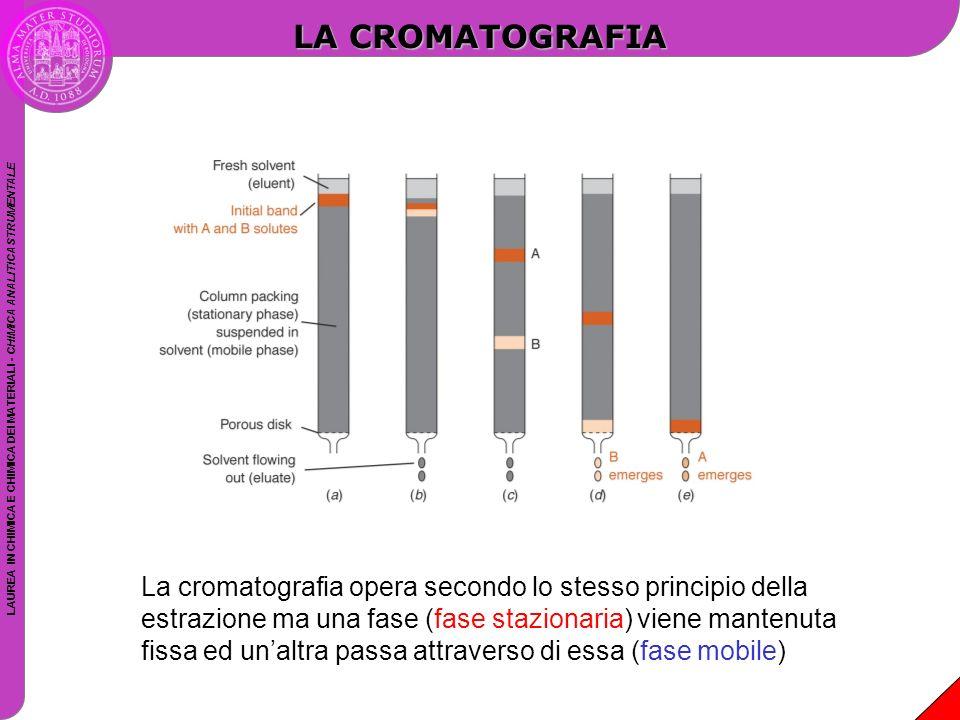 LAUREA IN CHIMICA E CHIMICA DEI MATERIALI - CHIMICA ANALITICA STRUMENTALE LA CROMATOGRAFIA La cromatografia opera secondo lo stesso principio della es