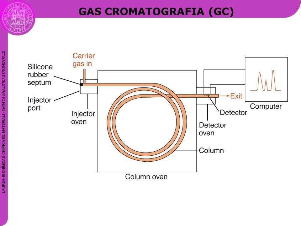 LAUREA IN CHIMICA E CHIMICA DEI MATERIALI - CHIMICA ANALITICA STRUMENTALE GAS CROMATOGRAFIA (GC)