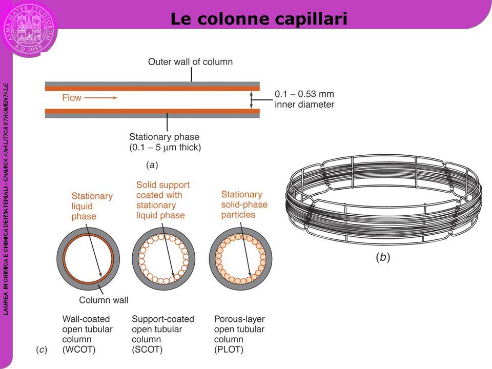 LAUREA IN CHIMICA E CHIMICA DEI MATERIALI - CHIMICA ANALITICA STRUMENTALE Le colonne capillari