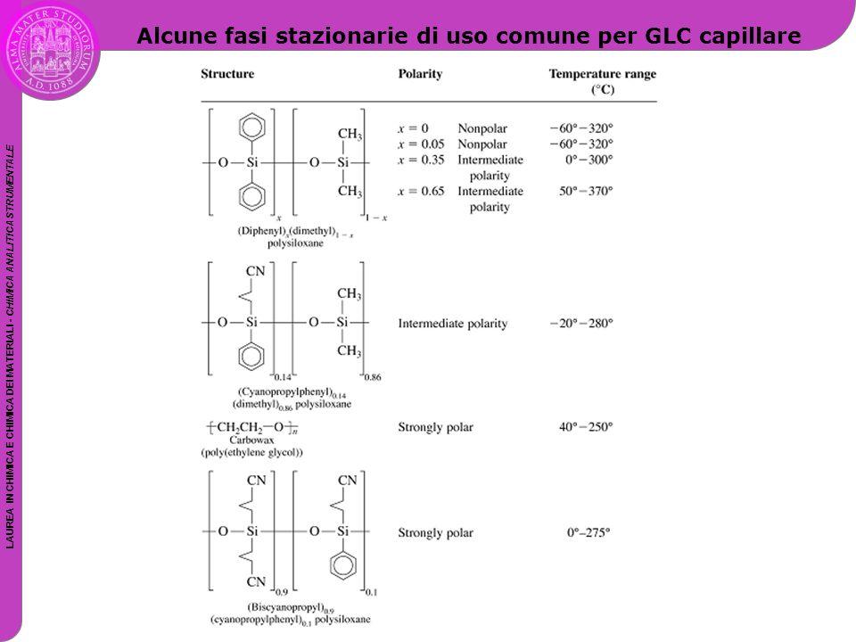 LAUREA IN CHIMICA E CHIMICA DEI MATERIALI - CHIMICA ANALITICA STRUMENTALE Alcune fasi stazionarie di uso comune per GLC capillare