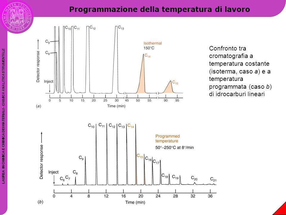 LAUREA IN CHIMICA E CHIMICA DEI MATERIALI - CHIMICA ANALITICA STRUMENTALE Programmazione della temperatura di lavoro Confronto tra cromatografia a tem