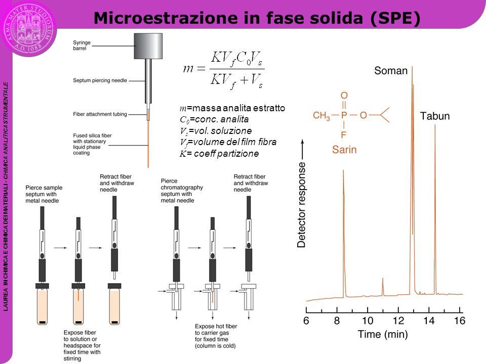 LAUREA IN CHIMICA E CHIMICA DEI MATERIALI - CHIMICA ANALITICA STRUMENTALE Microestrazione in fase solida (SPE) m =massa analita estratto C 0 =conc. an