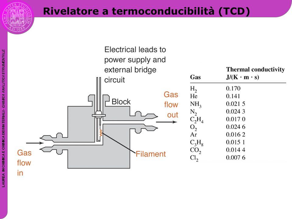 LAUREA IN CHIMICA E CHIMICA DEI MATERIALI - CHIMICA ANALITICA STRUMENTALE Rivelatore a termoconducibilità (TCD)