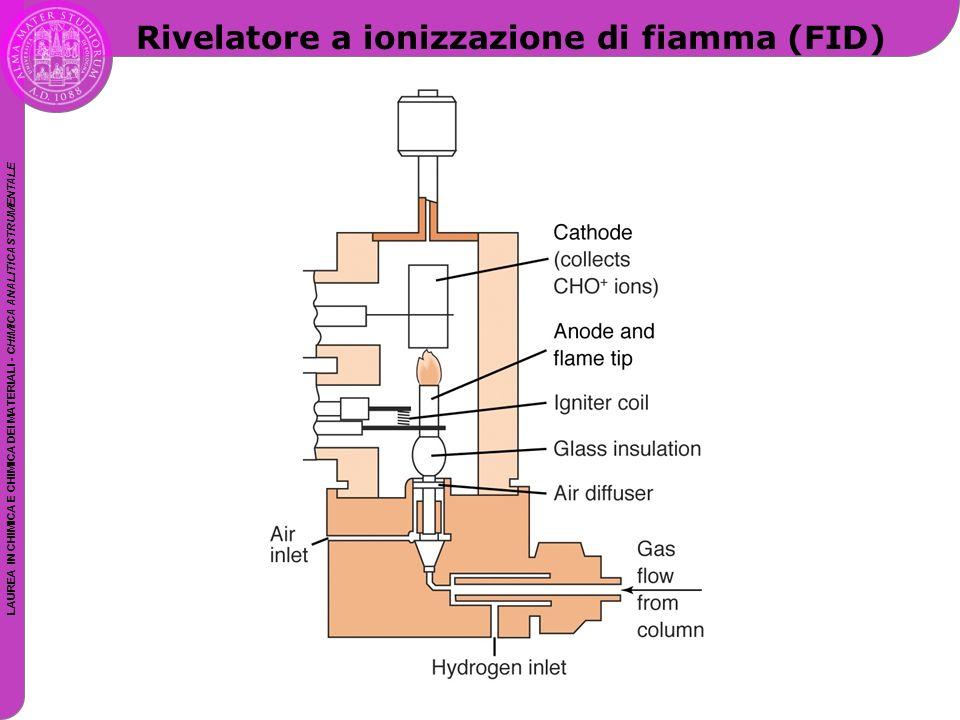 LAUREA IN CHIMICA E CHIMICA DEI MATERIALI - CHIMICA ANALITICA STRUMENTALE Rivelatore a ionizzazione di fiamma (FID)