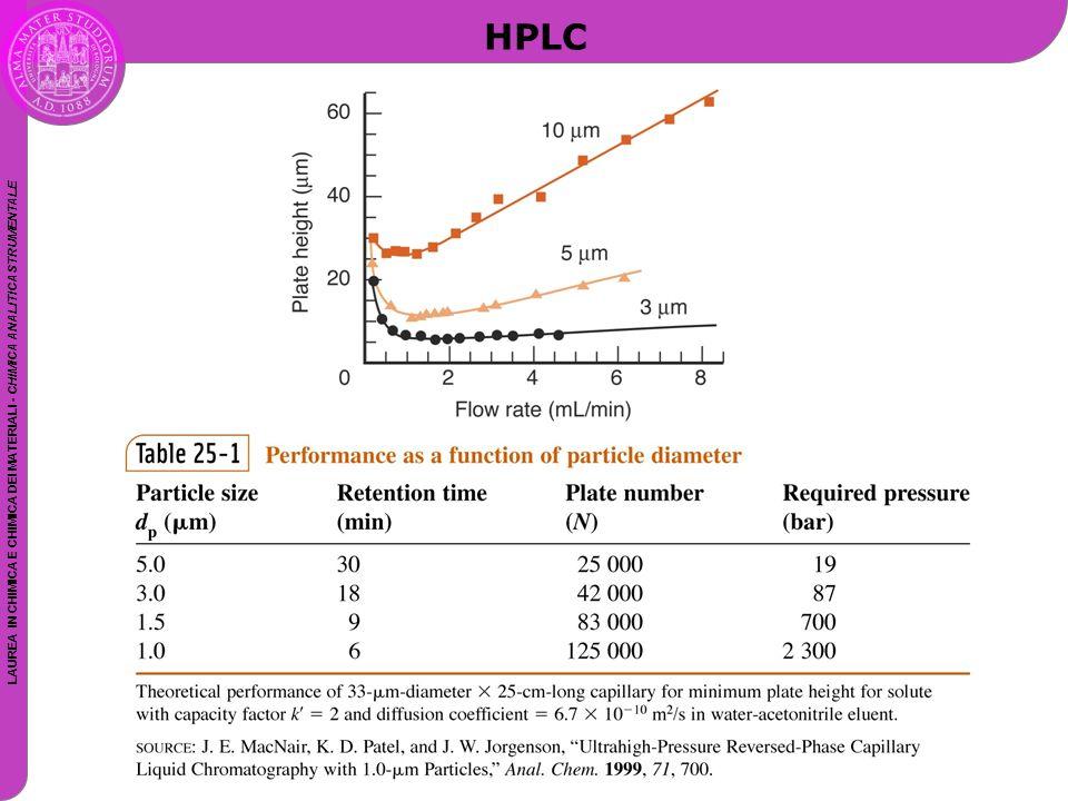 LAUREA IN CHIMICA E CHIMICA DEI MATERIALI - CHIMICA ANALITICA STRUMENTALE HPLC