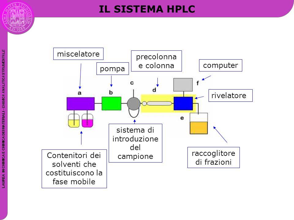LAUREA IN CHIMICA E CHIMICA DEI MATERIALI - CHIMICA ANALITICA STRUMENTALE IL SISTEMA HPLC Contenitori dei solventi che costituiscono la fase mobile mi