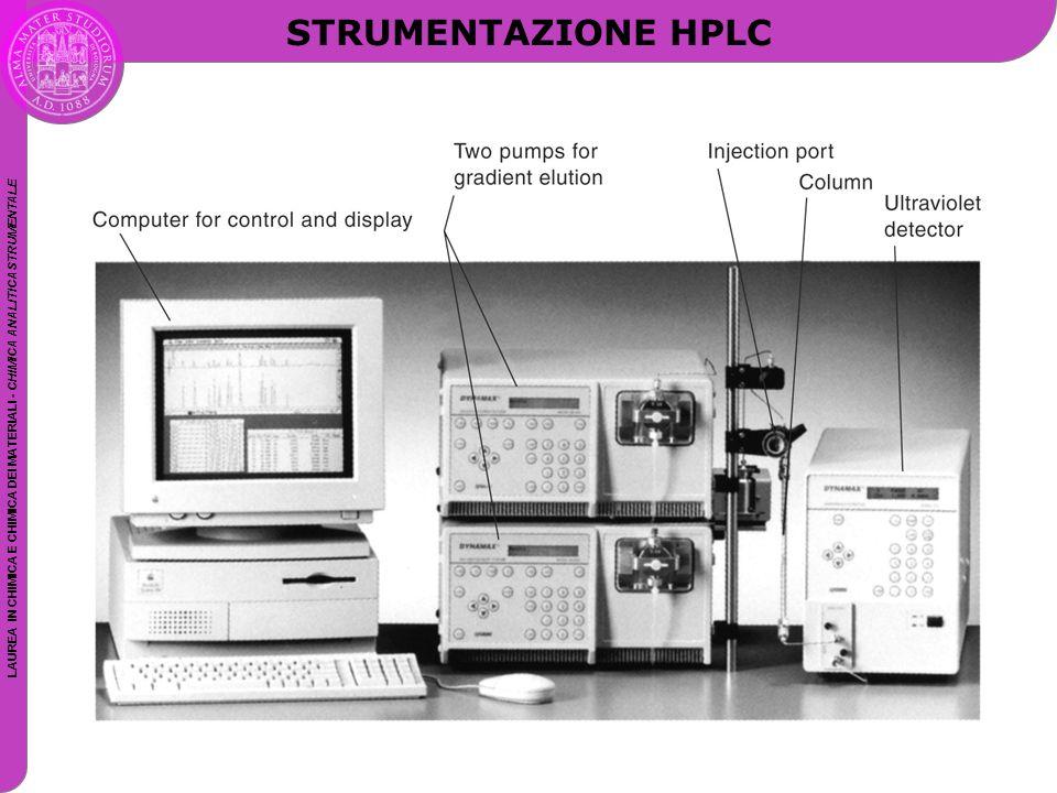 LAUREA IN CHIMICA E CHIMICA DEI MATERIALI - CHIMICA ANALITICA STRUMENTALE STRUMENTAZIONE HPLC
