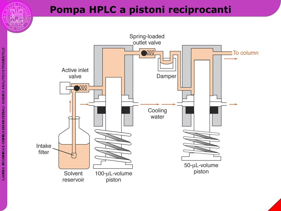 LAUREA IN CHIMICA E CHIMICA DEI MATERIALI - CHIMICA ANALITICA STRUMENTALE Pompa HPLC a pistoni reciprocanti