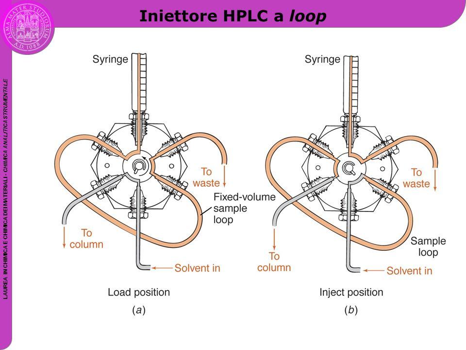 LAUREA IN CHIMICA E CHIMICA DEI MATERIALI - CHIMICA ANALITICA STRUMENTALE Iniettore HPLC a loop