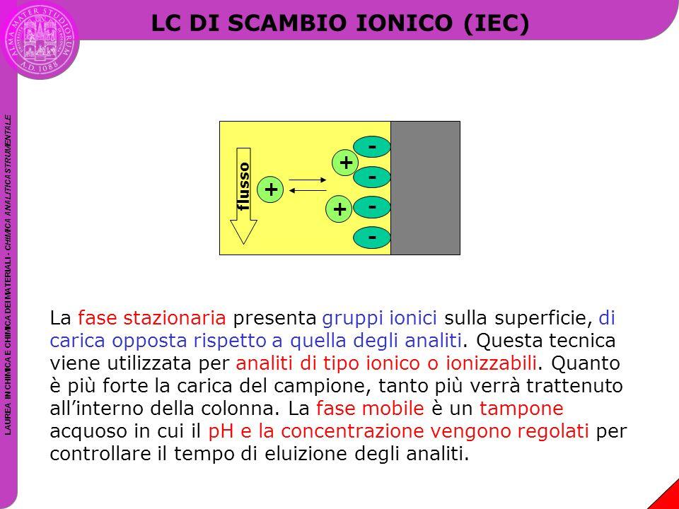 LAUREA IN CHIMICA E CHIMICA DEI MATERIALI - CHIMICA ANALITICA STRUMENTALE LC DI SCAMBIO IONICO (IEC) La fase stazionaria presenta gruppi ionici sulla