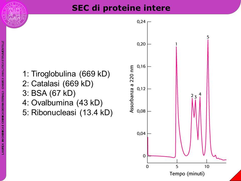 LAUREA IN CHIMICA E CHIMICA DEI MATERIALI - CHIMICA ANALITICA STRUMENTALE SEC di proteine intere 1: Tiroglobulina (669 kD) 2: Catalasi (669 kD) 3: BSA
