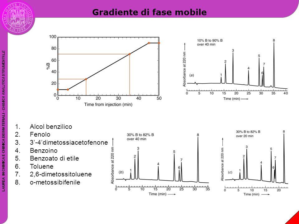 LAUREA IN CHIMICA E CHIMICA DEI MATERIALI - CHIMICA ANALITICA STRUMENTALE Gradiente di fase mobile 1.Alcol benzilico 2.Fenolo 3.3'-4'dimetossiacetofen