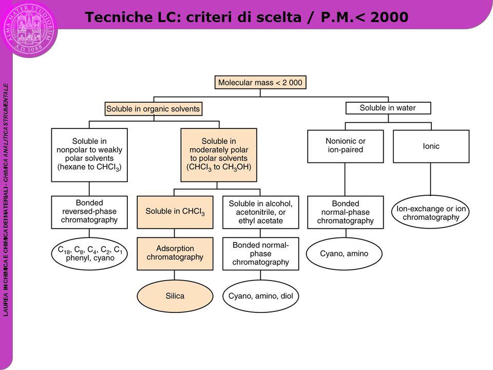 LAUREA IN CHIMICA E CHIMICA DEI MATERIALI - CHIMICA ANALITICA STRUMENTALE Tecniche LC: criteri di scelta / P.M.< 2000