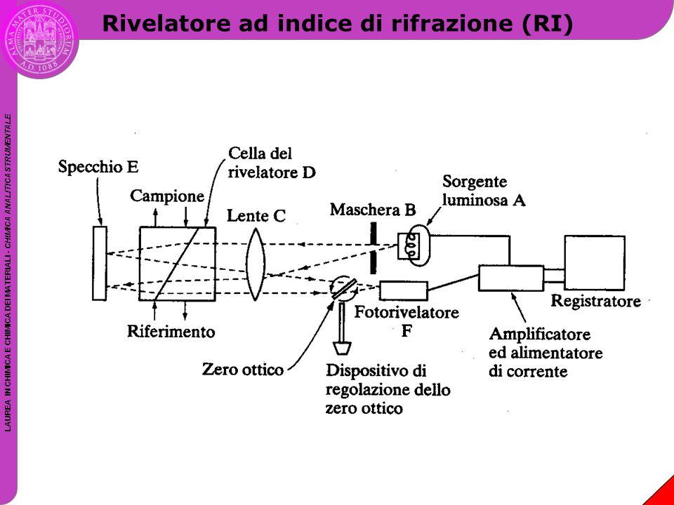 LAUREA IN CHIMICA E CHIMICA DEI MATERIALI - CHIMICA ANALITICA STRUMENTALE Rivelatore ad indice di rifrazione (RI)