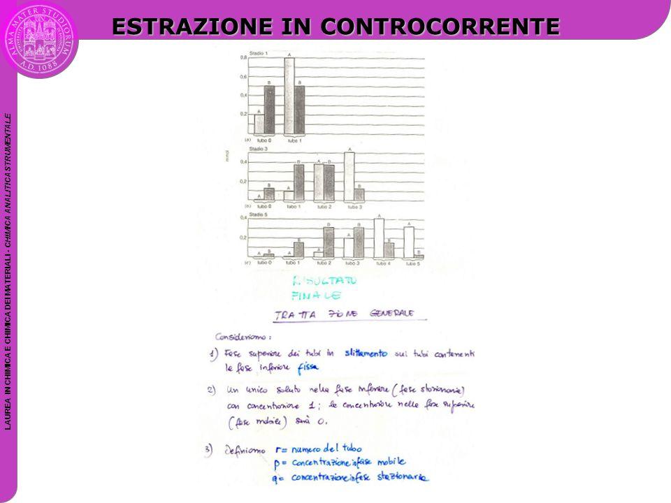 LAUREA IN CHIMICA E CHIMICA DEI MATERIALI - CHIMICA ANALITICA STRUMENTALE ESTRAZIONE IN CONTROCORRENTE