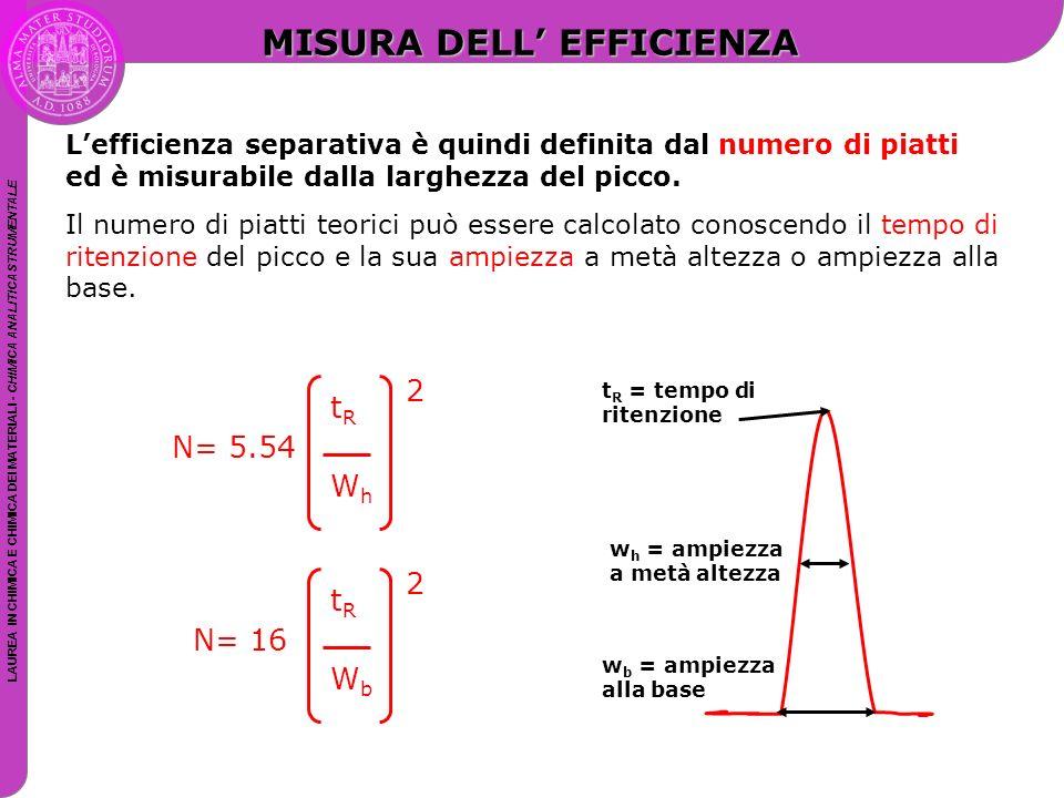 LAUREA IN CHIMICA E CHIMICA DEI MATERIALI - CHIMICA ANALITICA STRUMENTALE L'efficienza separativa è quindi definita dal numero di piatti ed è misurabi