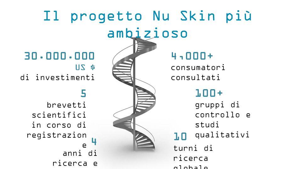 Il progetto Nu Skin più ambizioso 5 brevetti scientifici in corso di registrazion e 4 anni di ricerca e sviluppo 30.000.000 US $ di investimenti 10 turni di ricerca globale 100+ gruppi di controllo e studi qualitativi 4,000+ consumatori consultati