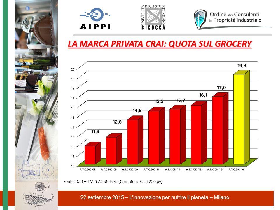 22 settembre 2015 – L'innovazione per nutrire il pianeta – Milano LA MARCA PRIVATA CRAI: QUOTA SUL GROCERY Fonte Dati – TMIS ACNielsen (Campione Crai