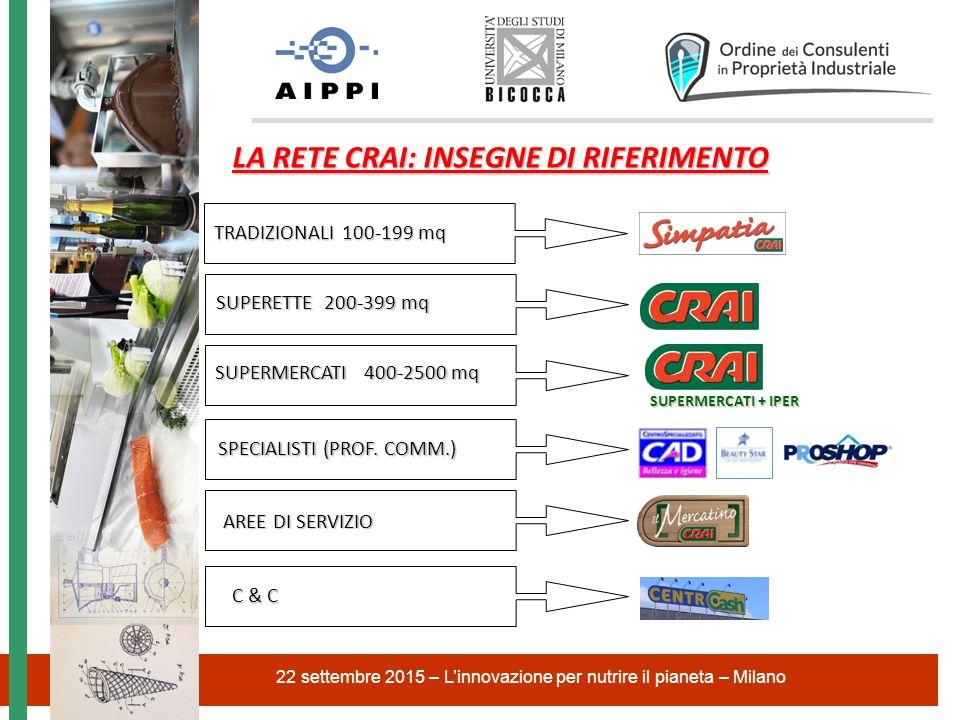 22 settembre 2015 – L'innovazione per nutrire il pianeta – Milano LA QUOTA DI MERCATO DEL GRUPPO CRAI PART % TOTALE CRAI = 2,15 % ² PART % CANALE LIB.SERV (100-400 M² )= 8,34 % ² PART % CANALE SUPER (400-2.500 M ² ) = 1,78 % PART % CANALE CASH&CARRY = 2,21 % PART % CANALE SPECIALISTI DRUG= 27,68 %