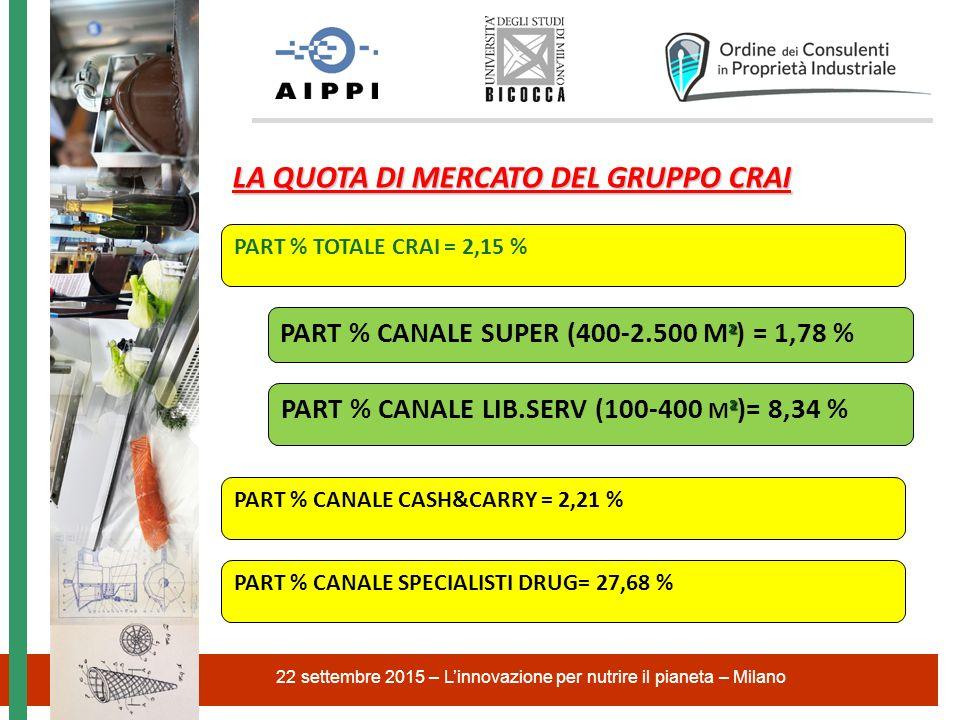 22 settembre 2015 – L'innovazione per nutrire il pianeta – Milano LA QUOTA DI MERCATO DEL GRUPPO CRAI PART % TOTALE CRAI = 2,15 % ² PART % CANALE LIB.