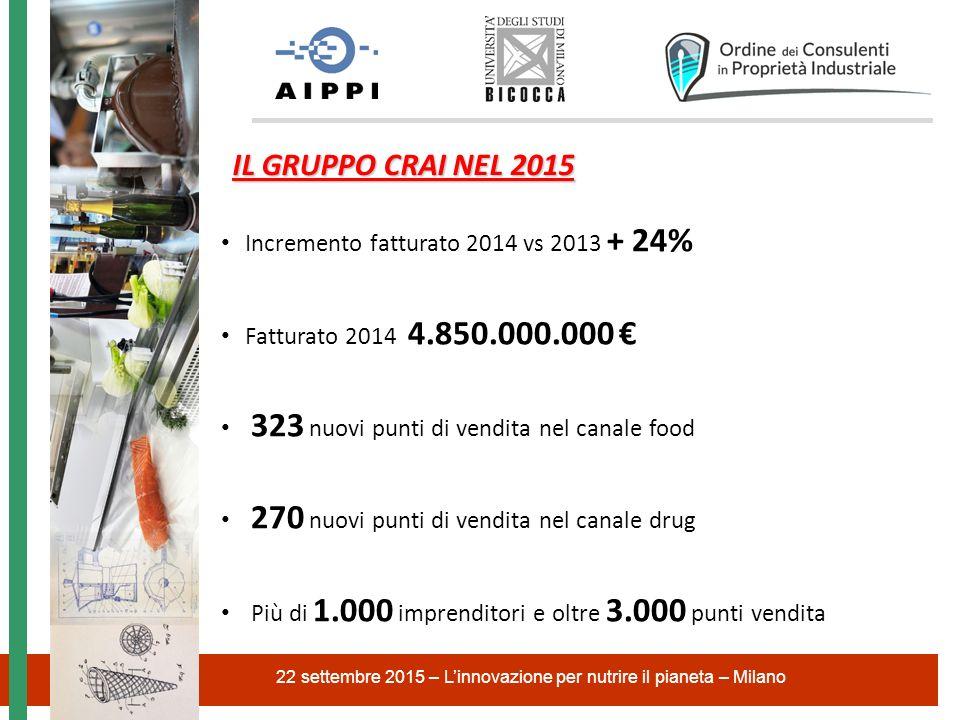 22 settembre 2015 – L'innovazione per nutrire il pianeta – Milano IL GRUPPO CRAI NEL 2015 Incremento fatturato 2014 vs 2013 + 24% Fatturato 2014 4.850