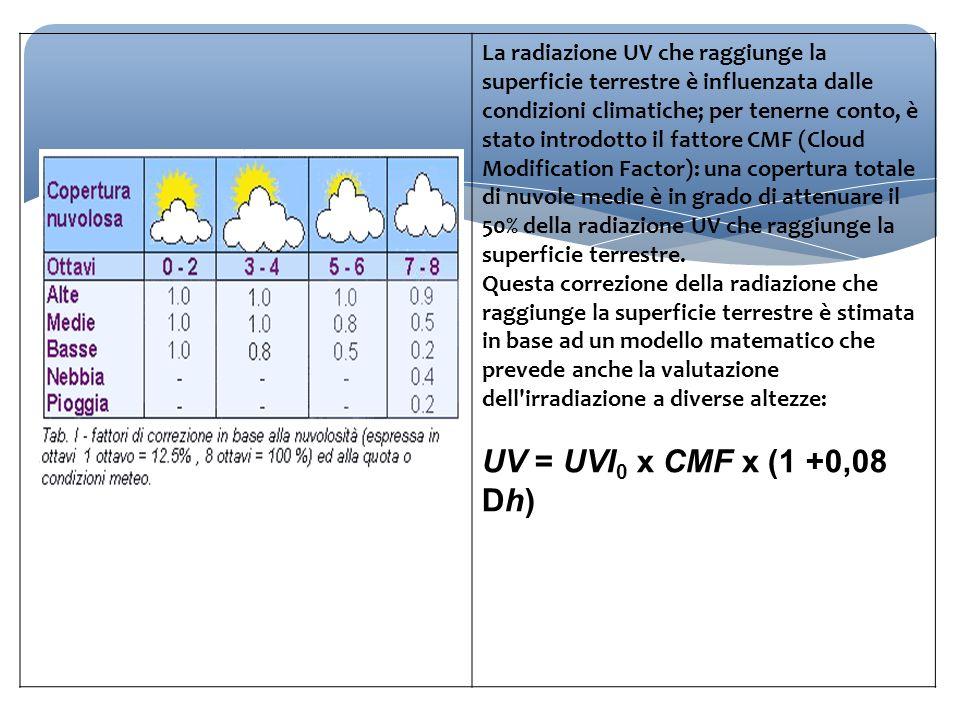 La radiazione UV che raggiunge la superficie terrestre è influenzata dalle condizioni climatiche; per tenerne conto, è stato introdotto il fattore CMF (Cloud Modification Factor): una copertura totale di nuvole medie è in grado di attenuare il 50% della radiazione UV che raggiunge la superficie terrestre.