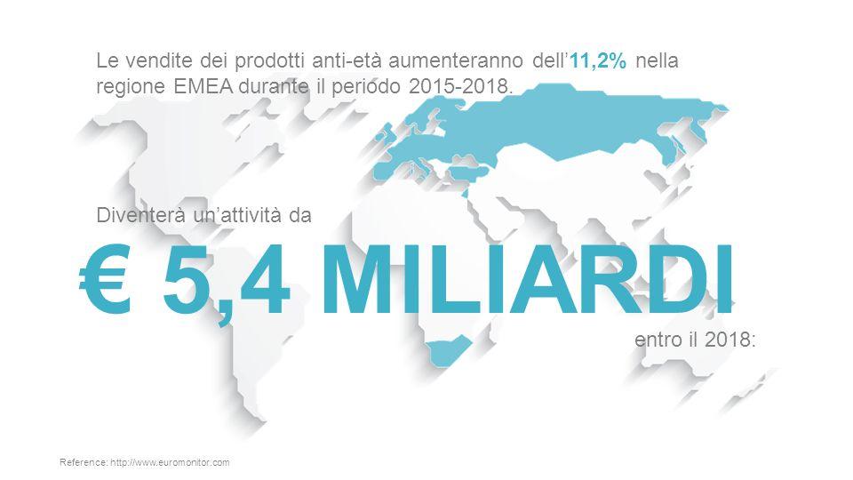 Le vendite dei prodotti anti-età aumenteranno dell'11,2% nella regione EMEA durante il periodo 2015-2018.