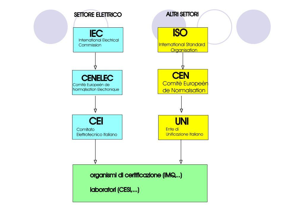 A.1.3 CEI 1909 1946 Il CEI (Comitato Elettrotecnico Italiano) nasce nel 1909 per opera dell'AEI (Associazione Elettrotecnica Italiana); rifondato nel 1946 con il contributo anche del CNR, rappresenta in Italia l'ente normatore del settore elettrico ed elettronico.