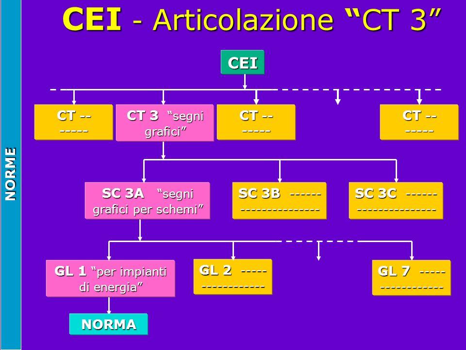 """NORME CEI - Articolazione """"CT 3"""" CEI - Articolazione """"CT 3"""" CEI CT -- ----- CT 3 """"segni grafici"""" CT -- ----- SC 3A """"segni grafici per schemi"""" SC 3B --"""