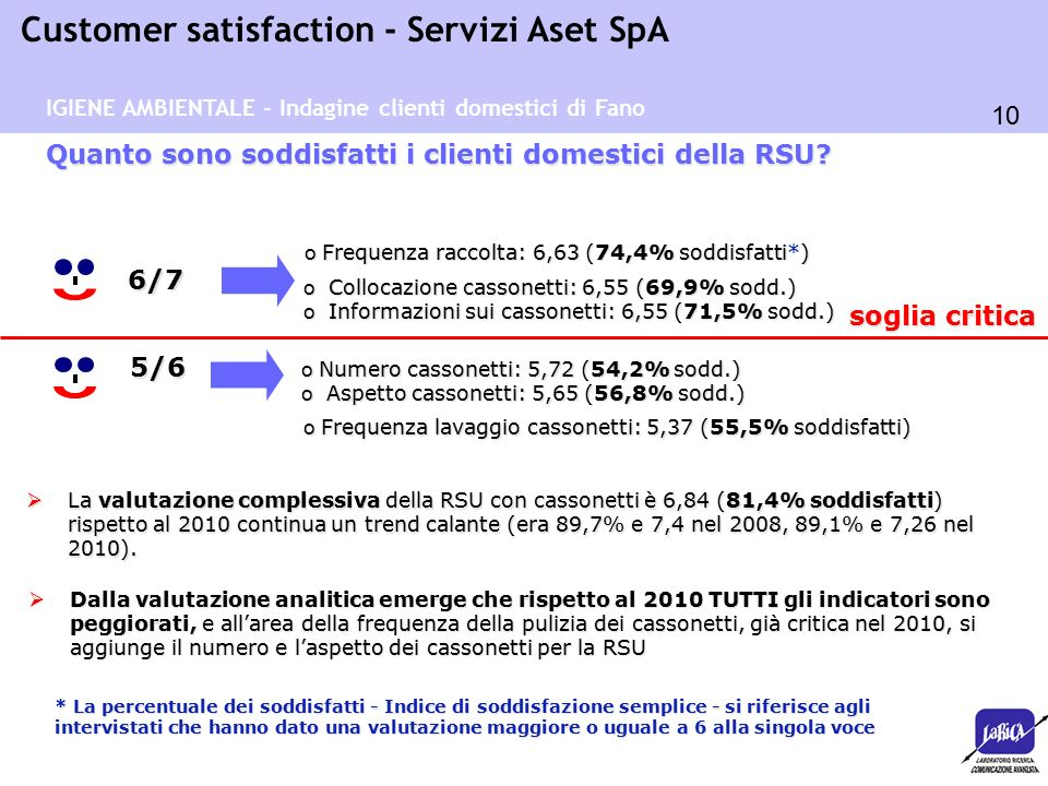 10 Customer satisfaction - Servizi Aset SpA o Collocazione cassonetti: 6,55 (69,9% sodd.) o Informazioni sui cassonetti: 6,55 (71,5% sodd.) o Numero cassonetti: 5,72 (54,2% sodd.) o Aspetto cassonetti: 5,65 (56,8% sodd.) o Frequenza raccolta: 6,63 (74,4% soddisfatti*) Quanto sono soddisfatti i clienti domestici della RSU.
