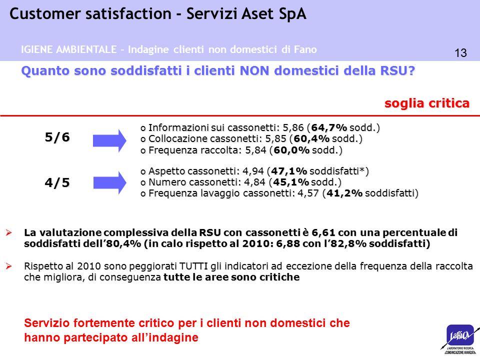 13 Customer satisfaction - Servizi Aset SpA o Aspetto cassonetti: 4,94 (47,1% soddisfatti*) o Numero cassonetti: 4,84 (45,1% sodd.) o Frequenza lavaggio cassonetti: 4,57 (41,2% soddisfatti) Quanto sono soddisfatti i clienti NON domestici della RSU.
