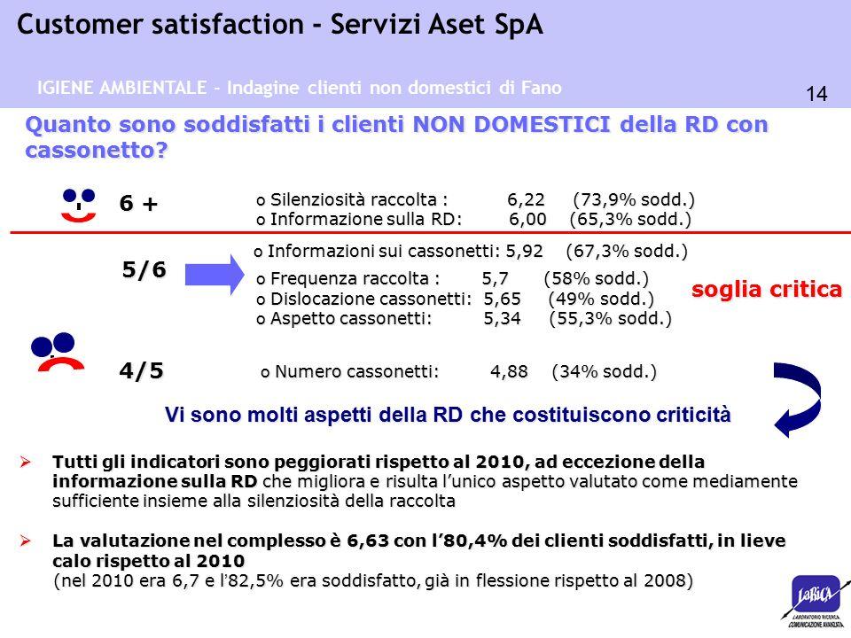 14 Customer satisfaction - Servizi Aset SpA Quanto sono soddisfatti i clienti NON DOMESTICI della RD con cassonetto? soglia critica 6 +  Tutti gli in