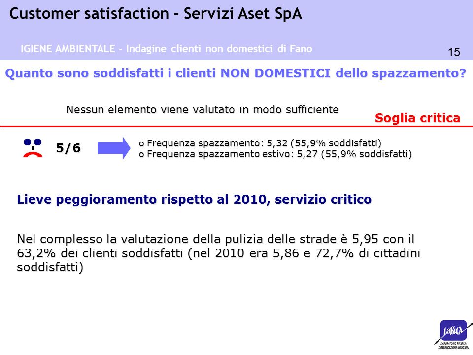 15 Customer satisfaction - Servizi Aset SpA o Frequenza spazzamento: 5,32 (55,9% soddisfatti) o Frequenza spazzamento estivo: 5,27 (55,9% soddisfatti)