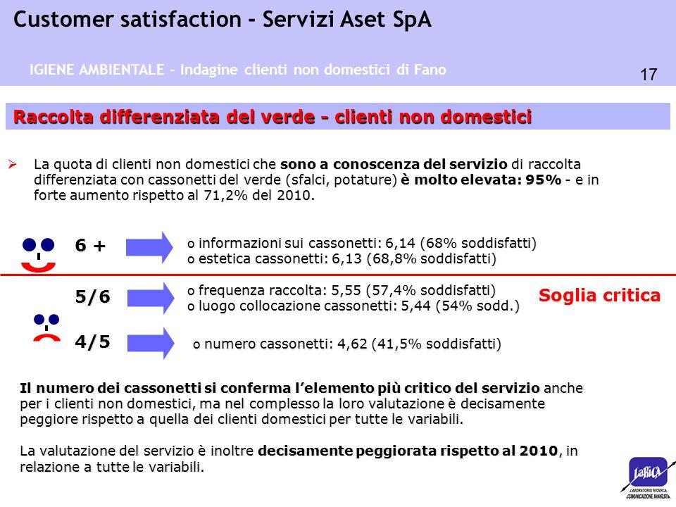 17 Customer satisfaction - Servizi Aset SpA Raccolta differenziata del verde - clienti non domestici 6 +  La quota di clienti non domestici che sono a conoscenza del servizio di raccolta differenziata con cassonetti del verde (sfalci, potature) è molto elevata: 95% - e in forte aumento rispetto al 71,2% del 2010.