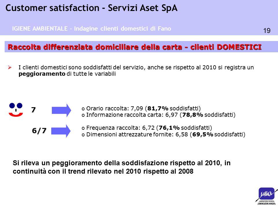 19 Customer satisfaction - Servizi Aset SpA Raccolta differenziata domiciliare della carta - clienti DOMESTICI 7  I clienti domestici sono soddisfatti del servizio, anche se rispetto al 2010 si registra un peggioramento di tutte le variabili o Orario raccolta: 7,09 (81,7% soddisfatti) o Informazione raccolta carta: 6,97 (78,8% soddisfatti) o Frequenza raccolta: 6,72 (76,1% soddisfatti) o Dimensioni attrezzature fornite: 6,58 (69,5% soddisfatti) 6/7 IGIENE AMBIENTALE - Indagine clienti domestici di Fano Si rileva un peggioramento della soddisfazione rispetto al 2010, in continuità con il trend rilevato nel 2010 rispetto al 2008
