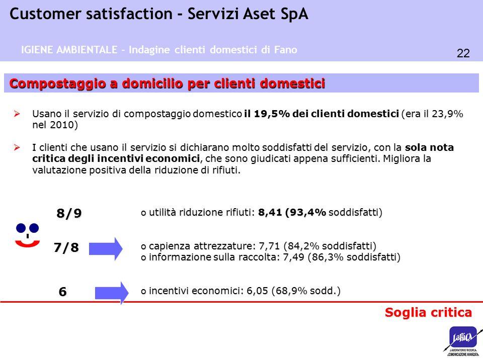22 Customer satisfaction - Servizi Aset SpA Compostaggio a domicilio per clienti domestici 7/8  Usano il servizio di compostaggio domestico il 19,5%