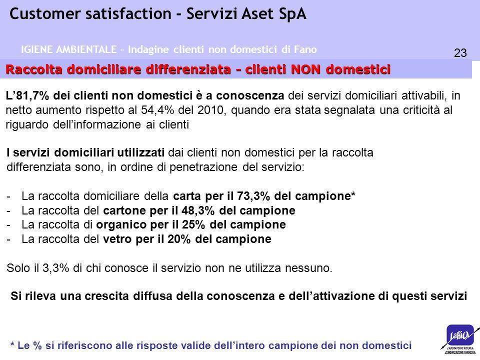 23 Customer satisfaction - Servizi Aset SpA IGIENE AMBIENTALE - Indagine clienti non domestici di Fano Raccolta domiciliare differenziata - clienti NON domestici L'81,7% dei clienti non domestici è a conoscenza dei servizi domiciliari attivabili, in netto aumento rispetto al 54,4% del 2010, quando era stata segnalata una criticità al riguardo dell'informazione ai clienti I servizi domiciliari utilizzati dai clienti non domestici per la raccolta differenziata sono, in ordine di penetrazione del servizio: -La raccolta domiciliare della carta per il 73,3% del campione* -La raccolta del cartone per il 48,3% del campione -La raccolta di organico per il 25% del campione -La raccolta del vetro per il 20% del campione Solo il 3,3% di chi conosce il servizio non ne utilizza nessuno.