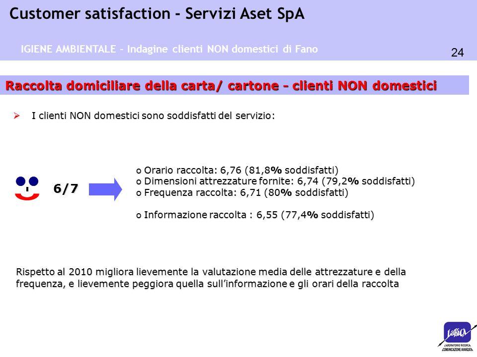 24 Customer satisfaction - Servizi Aset SpA Raccolta domiciliare della carta/ cartone - clienti NON domestici 6/7 o Orario raccolta: 6,76 (81,8% soddisfatti) o Dimensioni attrezzature fornite: 6,74 (79,2% soddisfatti) o Frequenza raccolta: 6,71 (80% soddisfatti) o Informazione raccolta : 6,55 (77,4% soddisfatti)  I clienti NON domestici sono soddisfatti del servizio: IGIENE AMBIENTALE - Indagine clienti NON domestici di Fano Rispettoal 2010 migliora lievemente la valutazione media delle attrezzature e della frequenza, e lievemente peggiora quella sull'informazione e gli orari della raccolta Rispetto al 2010 migliora lievemente la valutazione media delle attrezzature e della frequenza, e lievemente peggiora quella sull'informazione e gli orari della raccolta