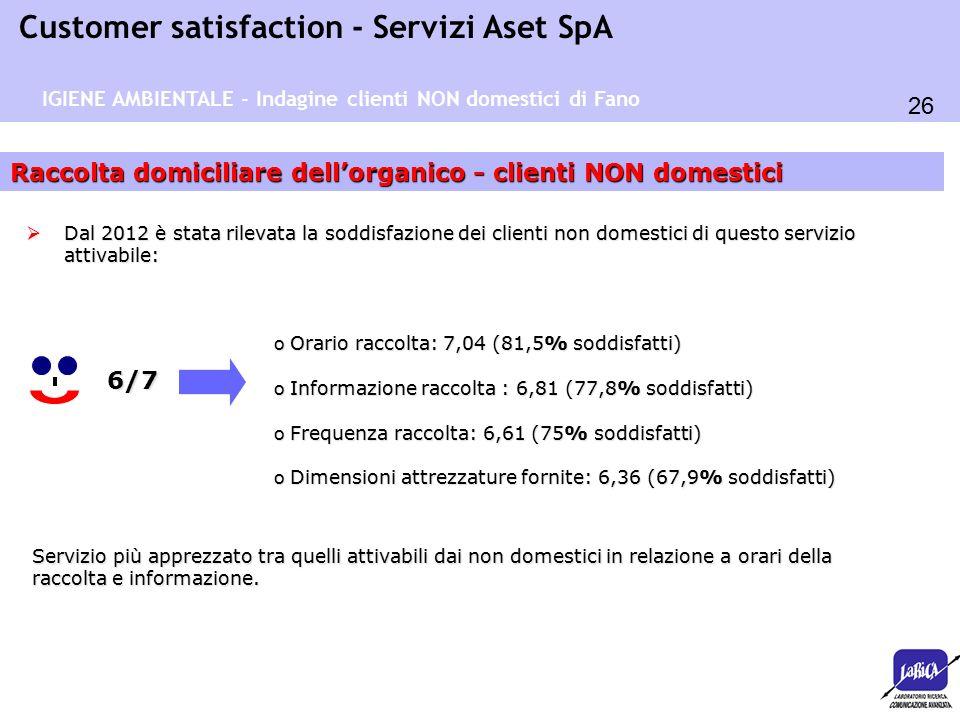 26 Customer satisfaction - Servizi Aset SpA Raccolta domiciliare dell'organico - clienti NON domestici 6/7 o Orario raccolta: 7,04 (81,5% soddisfatti) o Informazione raccolta : 6,81 (77,8% soddisfatti) o Frequenza raccolta: 6,61 (75% soddisfatti) o Dimensioni attrezzature fornite: 6,36 (67,9% soddisfatti)  Dal 2012 è stata rilevata la soddisfazione dei clienti non domestici di questo servizio attivabile: IGIENE AMBIENTALE - Indagine clienti NON domestici di Fano Servizio più apprezzato tra quelli attivabili dai non domestici in relazione a orari della raccolta e informazione.