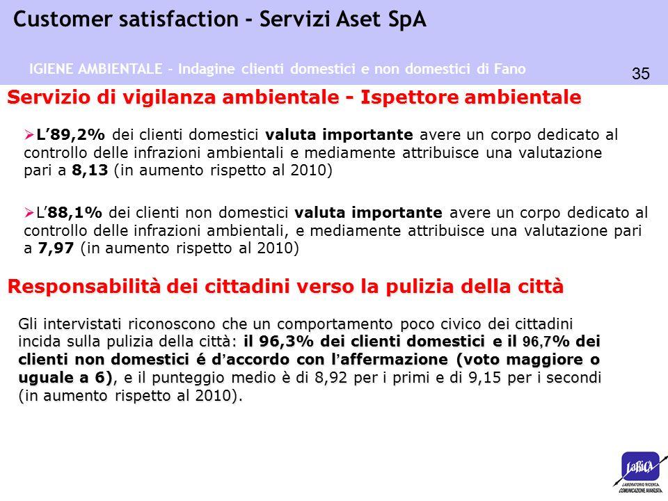 35 Customer satisfaction - Servizi Aset SpA Servizio di vigilanza ambientale - Ispettore ambientale  L'89,2% dei clienti domestici valuta importante