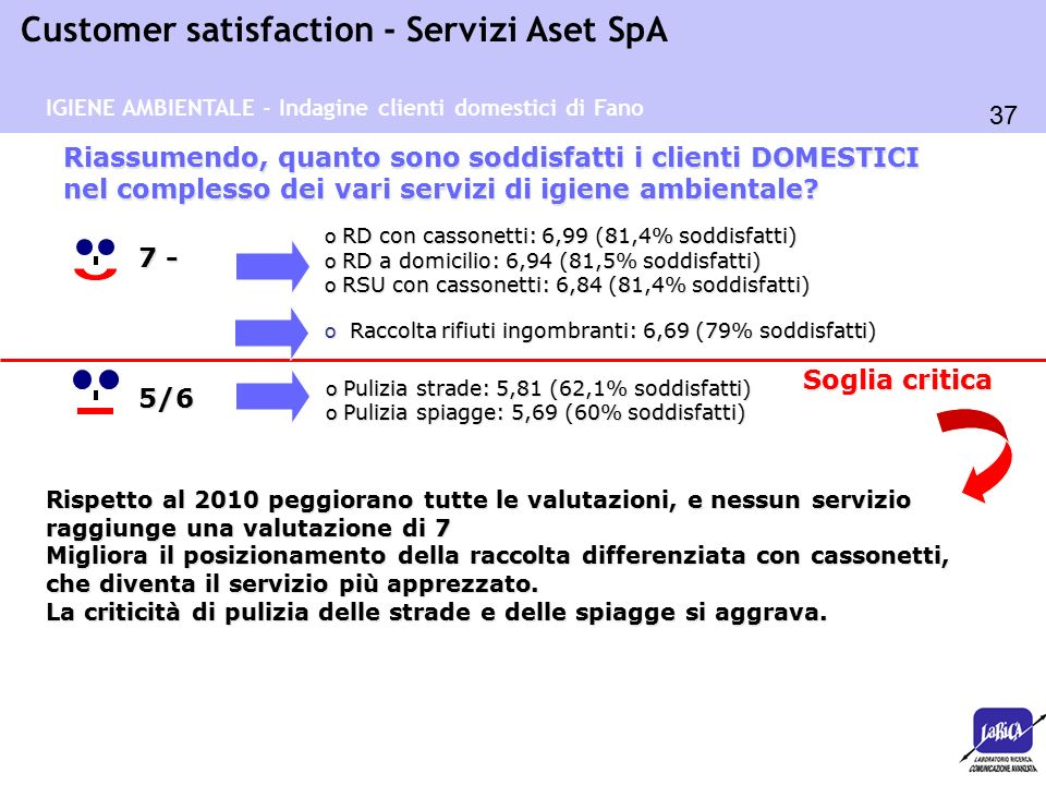37 Customer satisfaction - Servizi Aset SpA o RD con cassonetti: 6,99 (81,4% soddisfatti) o RD a domicilio: 6,94 (81,5% soddisfatti) o RSU con cassonetti: 6,84 (81,4% soddisfatti) Riassumendo, quanto sono soddisfatti i clienti DOMESTICI nel complesso dei vari servizi di igiene ambientale.