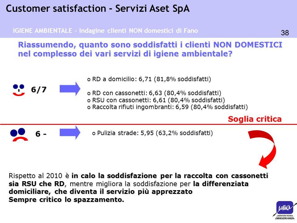 38 Customer satisfaction - Servizi Aset SpA o RD a domicilio: 6,71 (81,8% soddisfatti) o RD con cassonetti: 6,63 (80,4% soddisfatti) o RSU con cassonetti: 6,61 (80,4% soddisfatti) o Raccolta rifiuti ingombranti: 6,59 (80,4% soddisfatti) Riassumendo, quanto sono soddisfatti i clienti NON DOMESTICI nel complesso dei vari servizi di igiene ambientale.