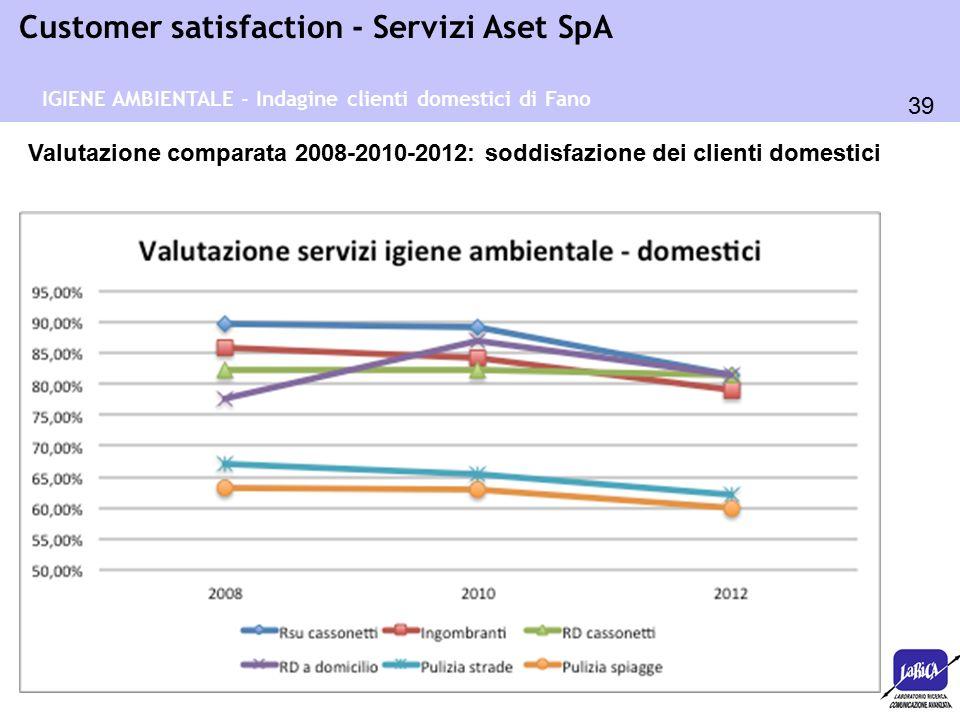 39 Customer satisfaction - Servizi Aset SpA Valutazione comparata 2008-2010-2012: soddisfazione dei clienti domestici IGIENE AMBIENTALE - Indagine cli