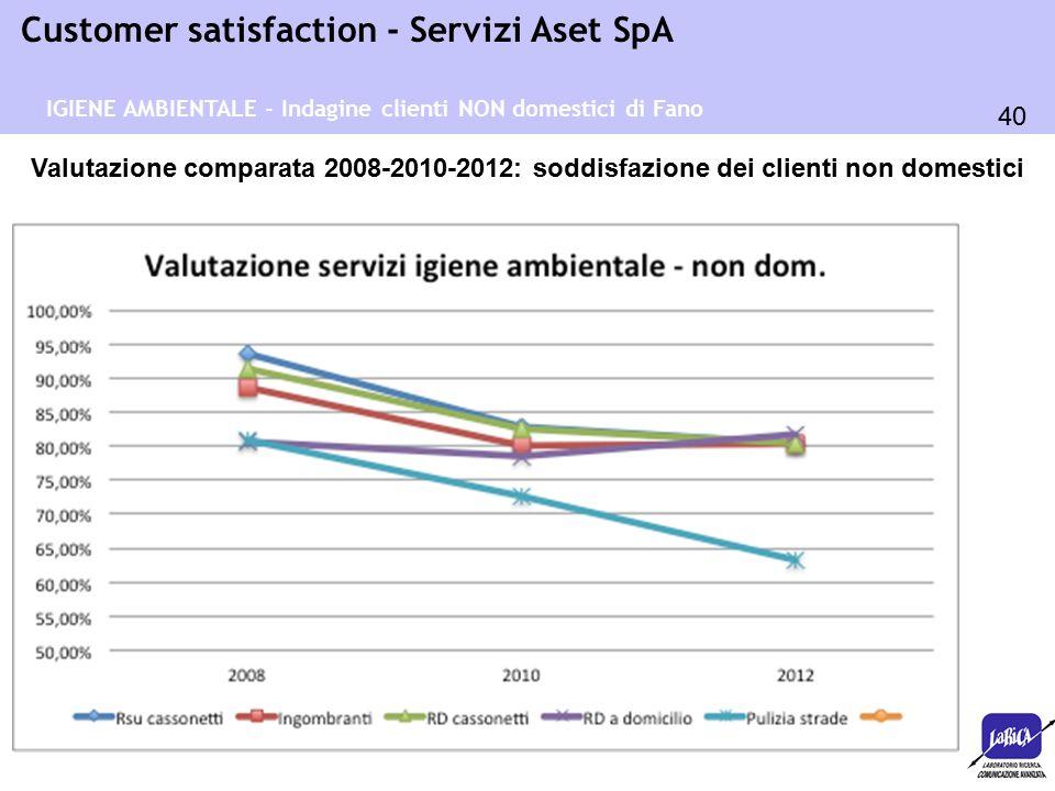 40 Customer satisfaction - Servizi Aset SpA Valutazione comparata 2008-2010-2012: soddisfazione dei clienti non domestici IGIENE AMBIENTALE - Indagine