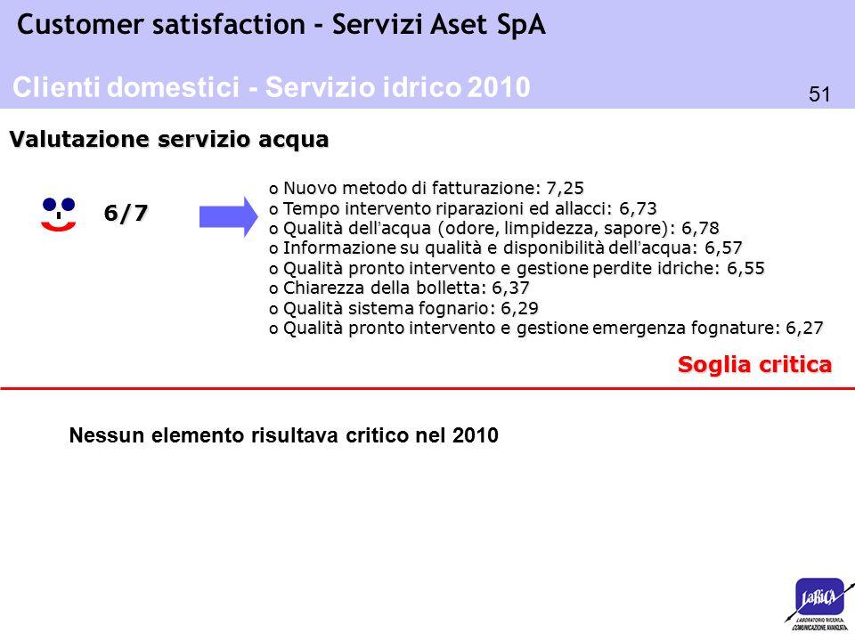 51 Customer satisfaction - Servizi Aset SpA Soglia critica o Nuovo metodo di fatturazione: 7,25 o Tempo intervento riparazioni ed allacci: 6,73 o Qual