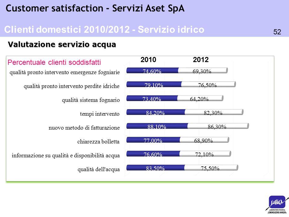 52 Customer satisfaction - Servizi Aset SpA Percentuale clienti soddisfatti Valutazione servizio acqua Clienti domestici 2010/2012 - Servizio idrico 2