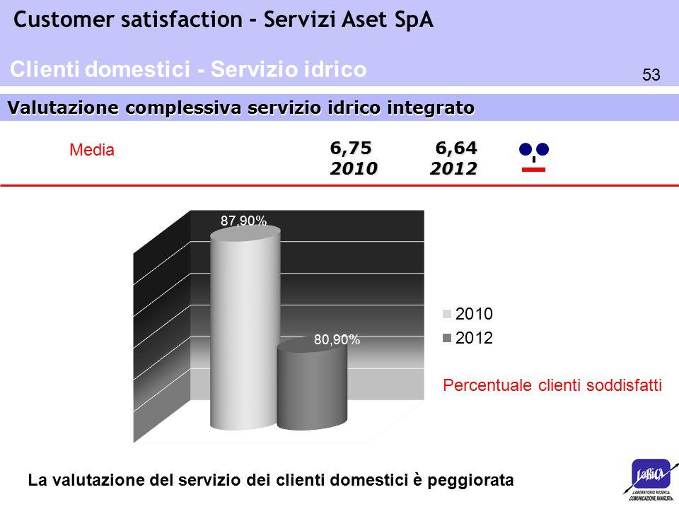 53 Customer satisfaction - Servizi Aset SpA Valutazione complessiva servizio idrico integrato Clienti domestici - Servizio idrico 6,75 6,64 2010 2012