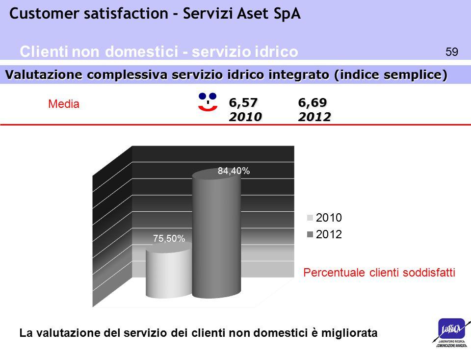 59 Customer satisfaction - Servizi Aset SpA Valutazione complessiva servizio idrico integrato (indice semplice) Clienti non domestici - servizio idric