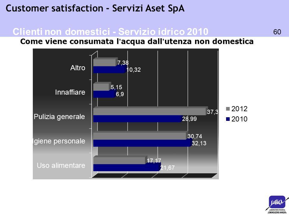 60 Customer satisfaction - Servizi Aset SpA Come viene consumata l'acqua dall'utenza non domestica Clienti non domestici - Servizio idrico 2010