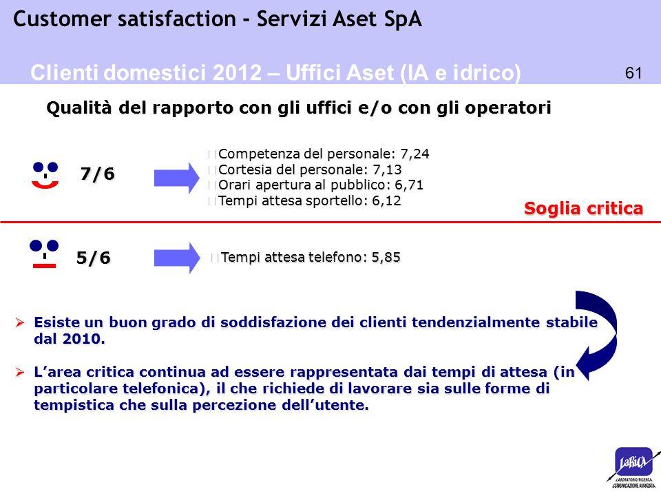 61 Customer satisfaction - Servizi Aset SpA Soglia critica o Tempi attesa telefono: 5,85 5/6  Esiste un buon grado di soddisfazione dei clienti tende